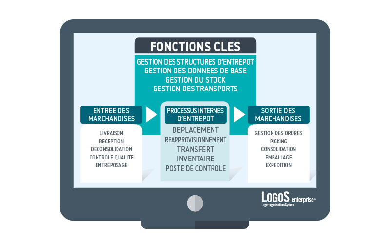 LogoS - Fontions cles