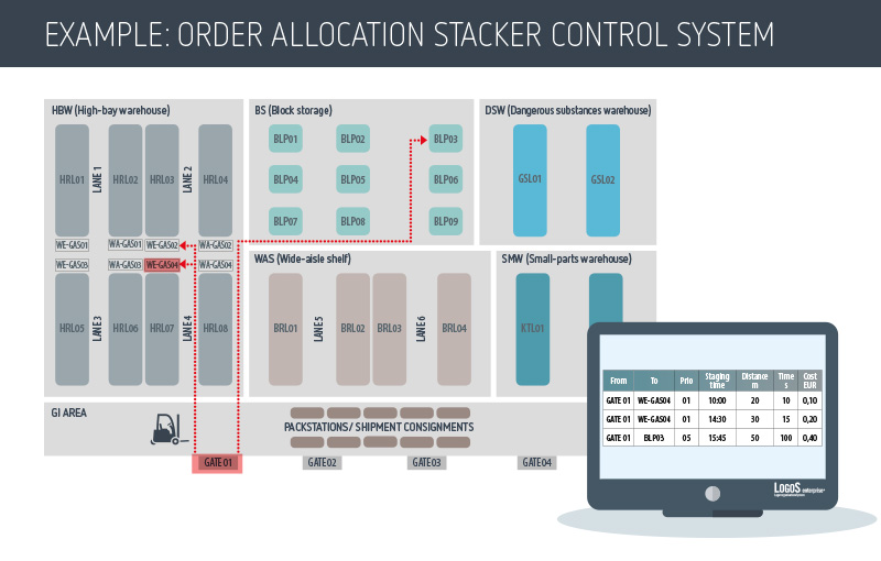 LogoS Stacker Control and Picking System